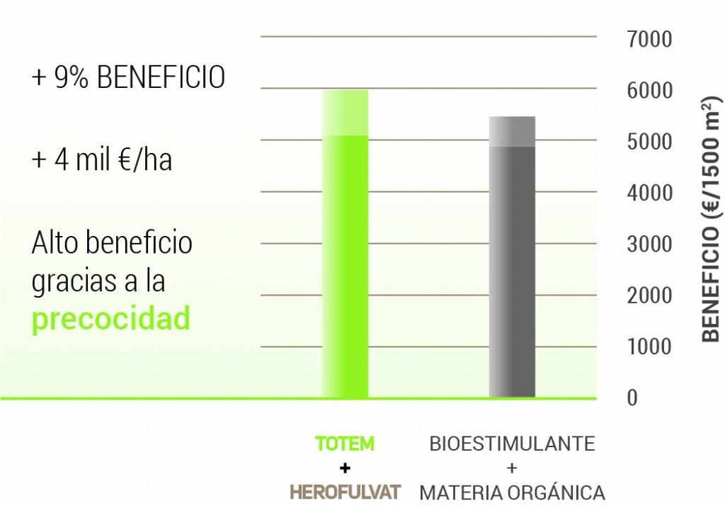 El beneficio de Totem es del 9% en comparación con otro bioestimulante
