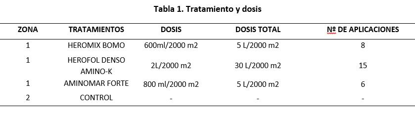 tabla con productos y dosis